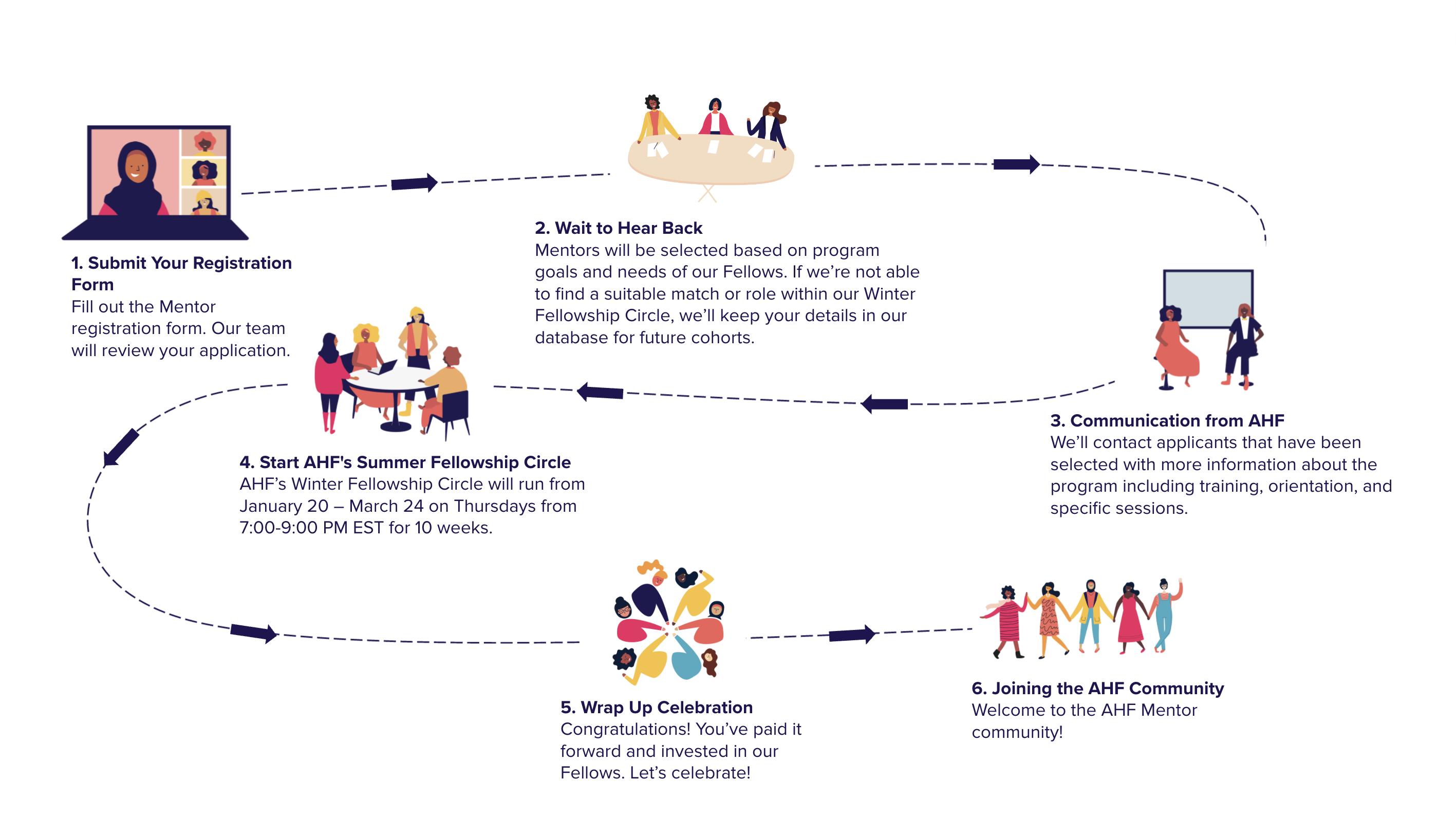 Mentor Timeline